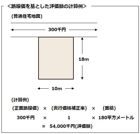 平方メートル どのくらい 千